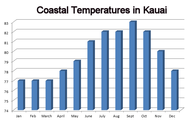 Monthly Coastal Temperatures in Kauai