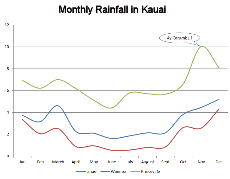 Monthly Rainfall in Kauai for Princeville, Lihue, and Waimea