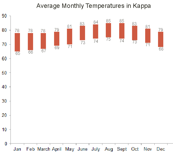 Kauai Monthly Temperatures, Kapaa, Kauai, Hawaii