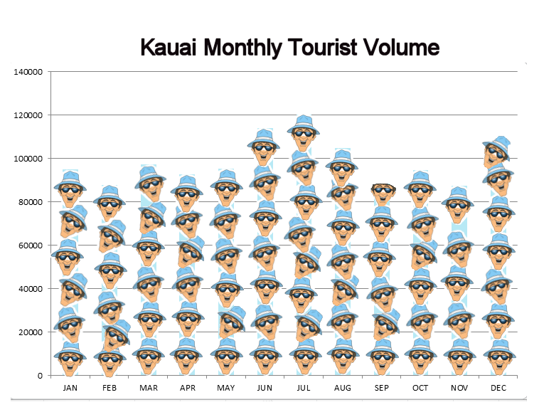 Graph of Monthly Tourist Volumes in Kauai